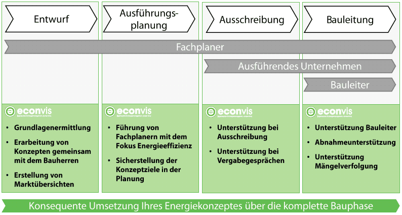 energiekonzepte